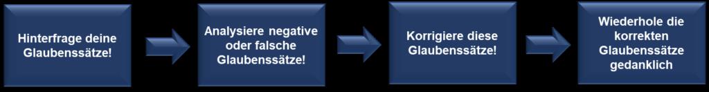 Die Abbildung zeigt, wie sich das Mindset eines Menschen verändern lässt.