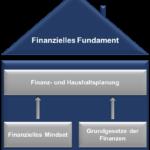 Einführung in das finanzielle Fundament