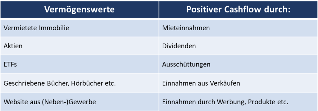 In dieser Grafik werden Beispiele für Vermögenswerte und den darauf entstehenden positiven Cashflows genannt.