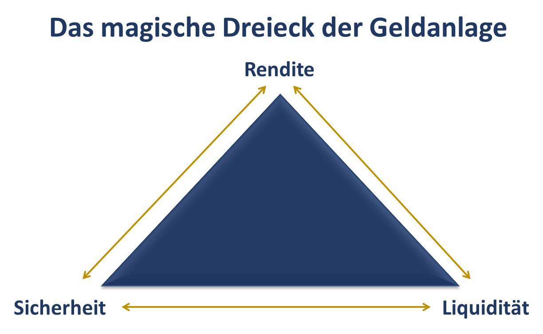 Das magische Dreieck der Geldanlage