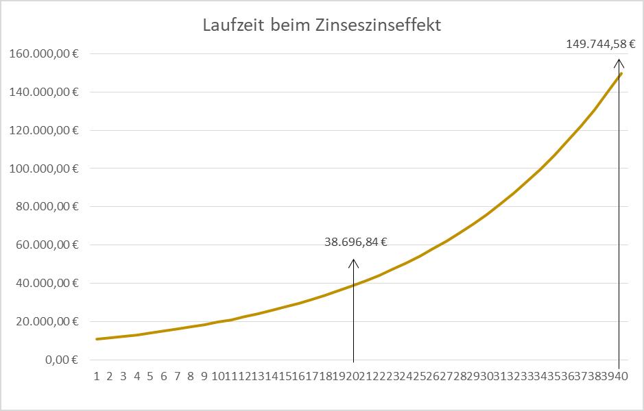 Der Einfluss der Laufzeit auf den Zinseszinseffekt wird in dieser Grafik dargestellt.