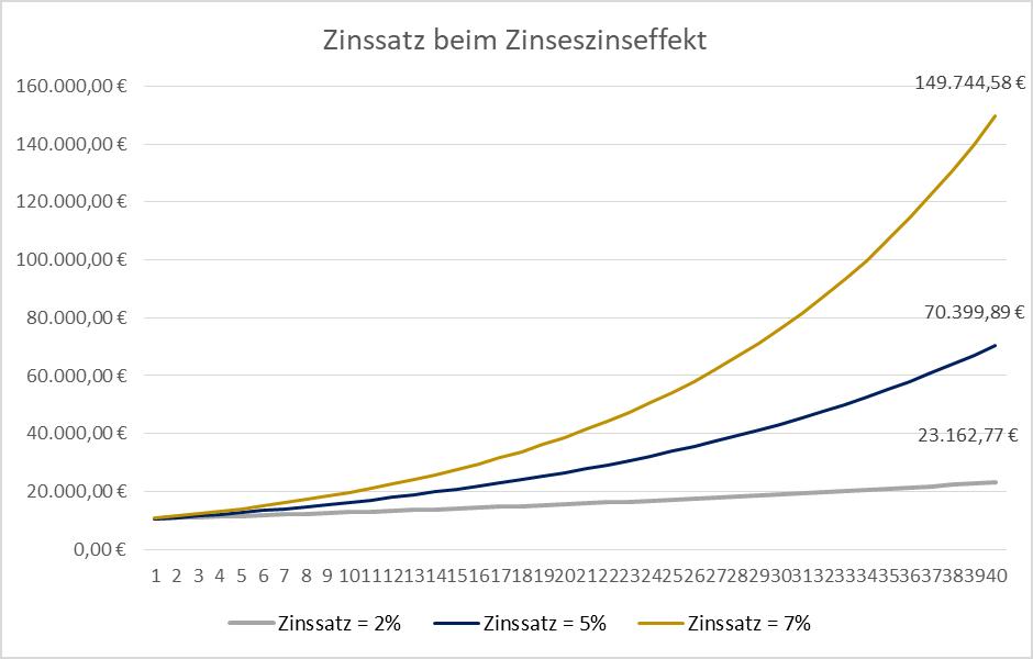 Der Einfluss der Rendite auf den Zinseszinseffekt wird in dieser Grafik dargestellt.