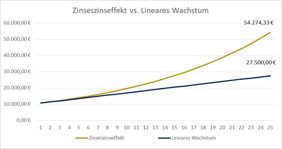 Diese Grafik zeigt den Unterschied zwischen linearem Wachstum und exponentiellem Wachstum bzw. Zinseszinseffekt über eine Laufzeit von 25 Jahren