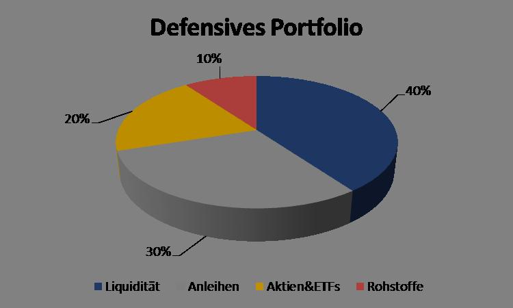 Ein Defensives Portfolio besteht zu einem großen Teil aus risikoärmeren Anlageklassen wie Liquidität oder Anleihen und enthält nur wenige risikoreiche Bestandteile wie ETFs, Aktien, Edelmetalle etc.