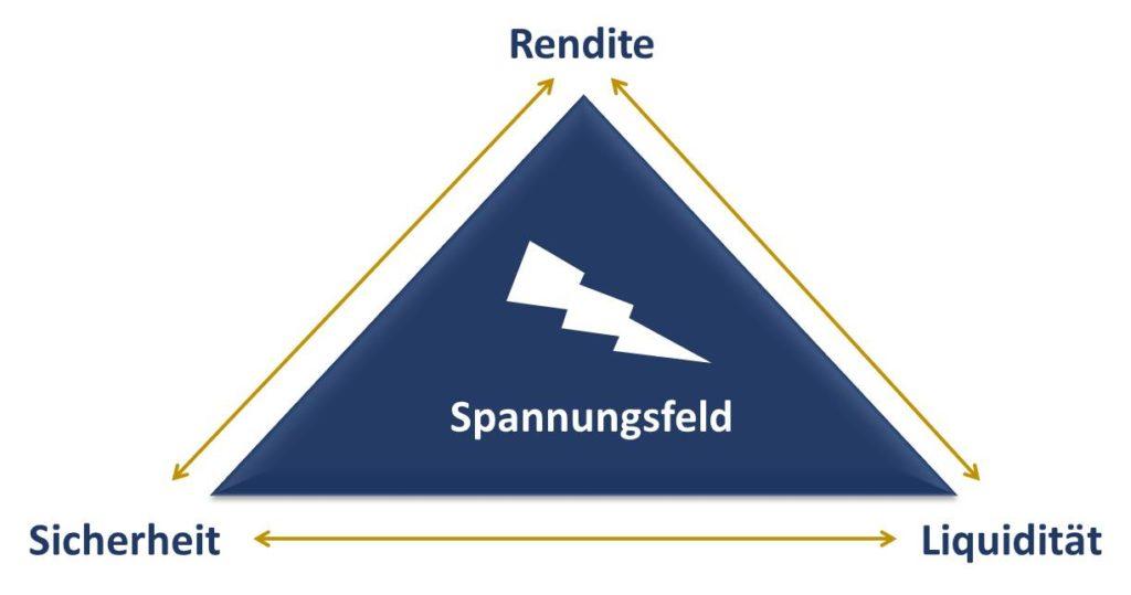 Das magische Dreieck der Geldanlage stellt den Zielkonflikt der drei konkurrierenden Ziele Rendite, Sicherheit und Liquidität eines Investment dar.