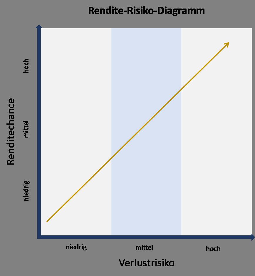 Die Grafik stellt das Verhältnis zwischen Risiko und Rendite bei der Geldanlage da. Es gilt: Je höher das eingegangene Risiko, desto höher die Rendite