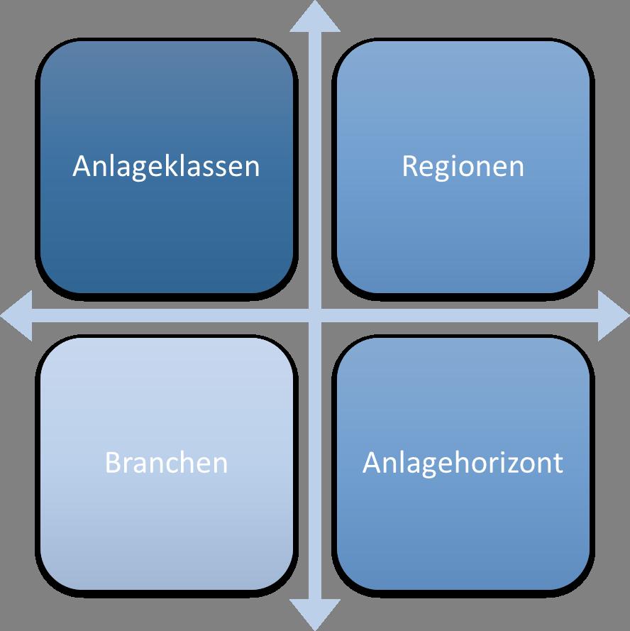 Diversifikation kann auf vier verschiedene Arten durchgeführt werden: Anlageklassen, Branchen, Regionen und Anlagehorizont.
