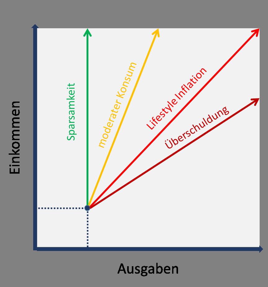 Die Grafik zeigt verschiedene Möglichkeiten, wie ein Mensch mit zusätzlichen Einkommen umgehen kann. Er kann es zum einen sparsam verwenden, indem er die Ausgaben nicht erhöht. Zum anderen kann er seine Ausgaben moderat erhöhen. Wenn zusätzliches Einkommen und zusätzlichen Ausgaben gleich groß sind, spricht man von Lifestyle Inflation. Sind die zusätzlichen Ausgaben größer als das zusätzliche Einkommen, kommt es zu einer Überschuldung.