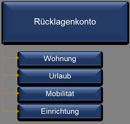Die Grafik zeigt beispielhaft, wie ein Rücklagenkonto aufgebaut sein kann.