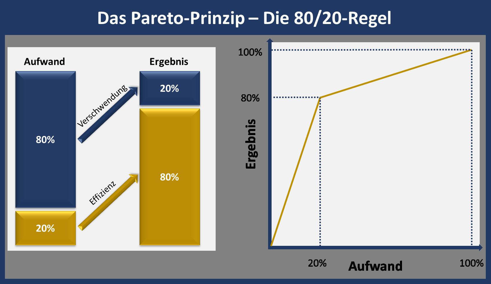 Diese Grafik zeigt dir, was das Pareto-Prinzip ist und wie es funktioniert. Um die 80/20-Regel sinnvoll anzuwenden, solltest du den Fokus auf die 20% des Aufwands legen, der den Großteil des Ergebnisses ausmacht.